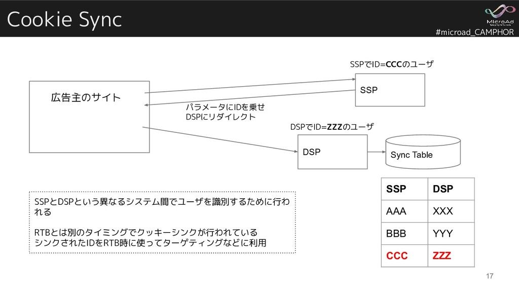 #microad_CAMPHOR Cookie Sync 17 SSP Sync Table ...