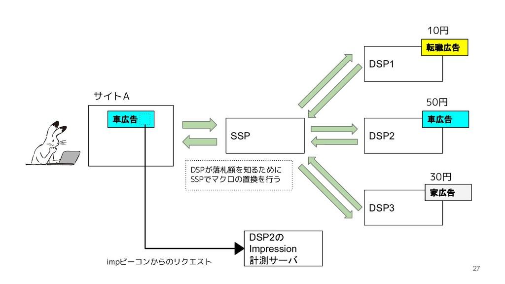 27 SSP DSP1 DSP2 DSP3 サイトA 転職広告 10円 50円 30円 車広告...