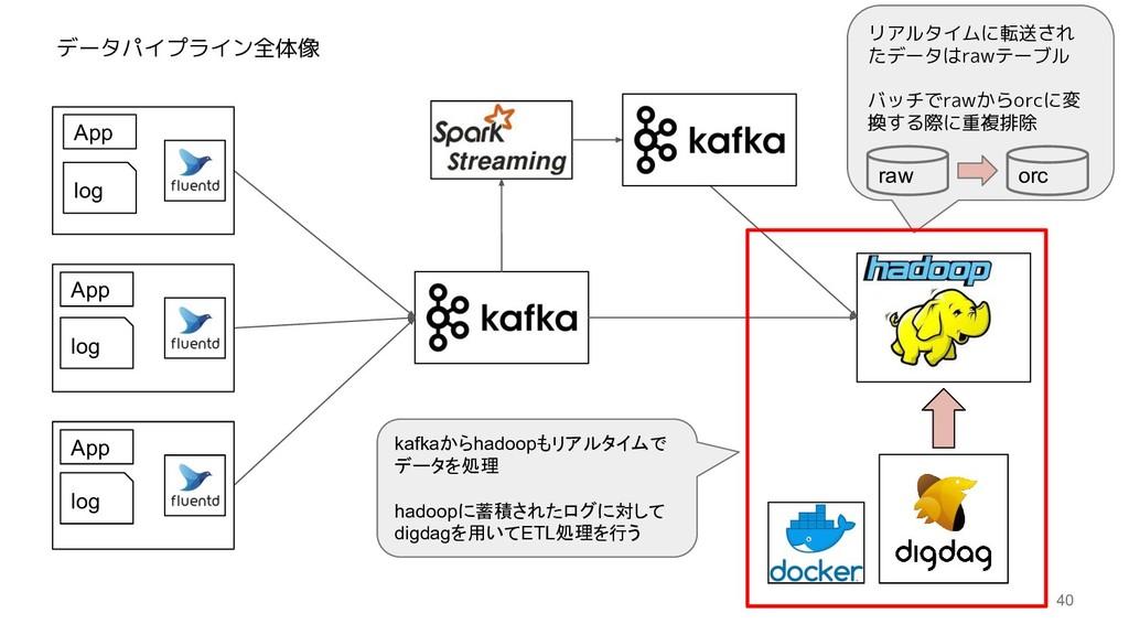 40 log log log App App App データパイプライン全体像 kafkaから...