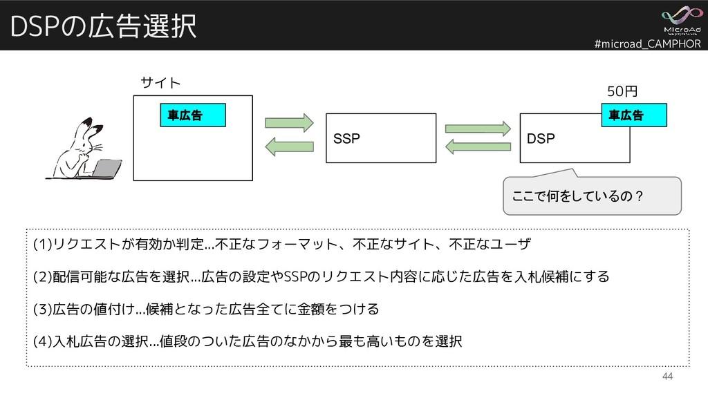 #microad_CAMPHOR DSPの広告選択 44 SSP DSP サイト 50円 車広...