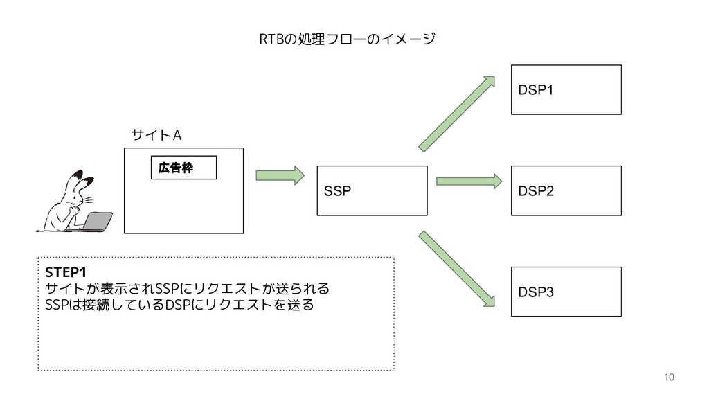 10 SSP DSP1 DSP2 DSP3 サイトA 広告枠 STEP1 サイトが表示されSS...
