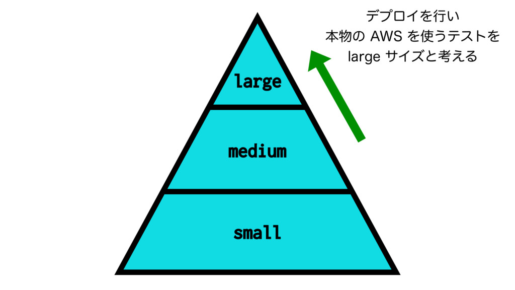 "medium small large σϓϩΠΛߦ͍ ຊͷ""84Λ͏ςετΛ MB..."