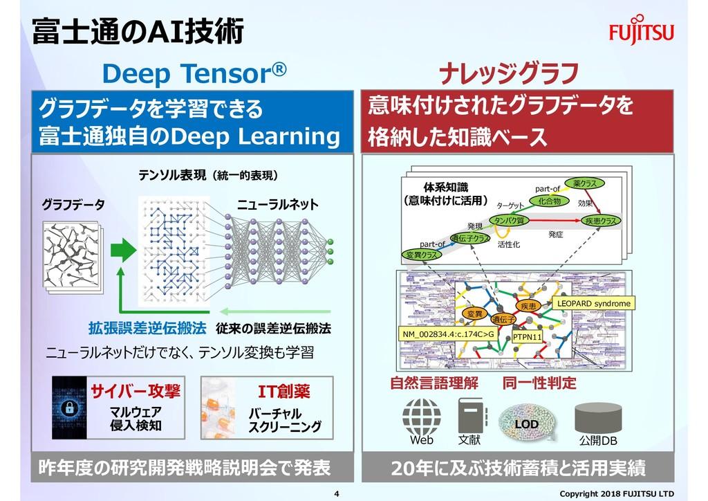 富士通のAI技術 従来の誤差逆伝搬法 グラフデータを学習できる 富士通独自のDeep Lear...