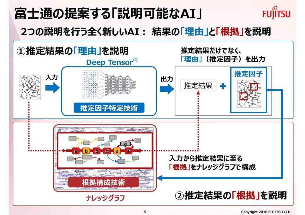 富士通の提案する「説明可能なAI」 推定因子 入力 出力 根拠構成技術 推定結果だけでなく、 ...