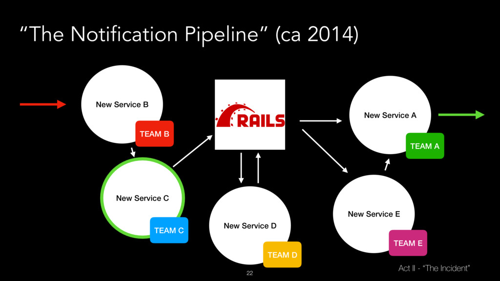 """22 """"The Notification Pipeline"""" (ca 2014) New Se..."""