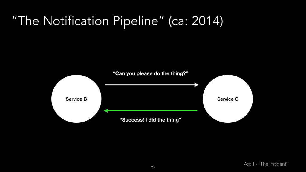"23 ""The Notification Pipeline"" (ca: 2014) Servi..."