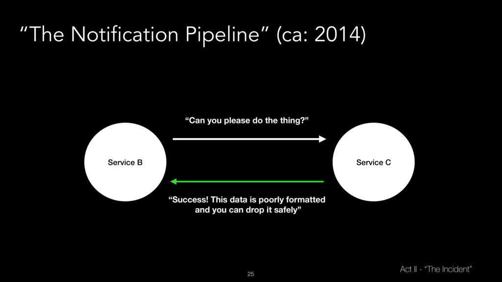 "25 ""The Notification Pipeline"" (ca: 2014) Servi..."