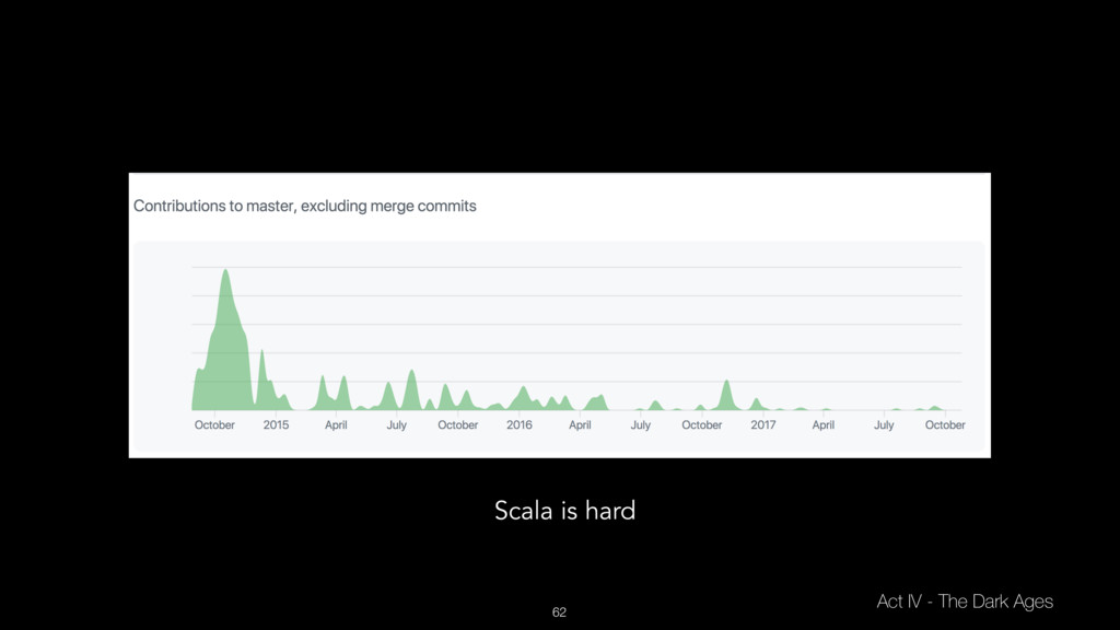 62 Act IV - The Dark Ages Scala is hard