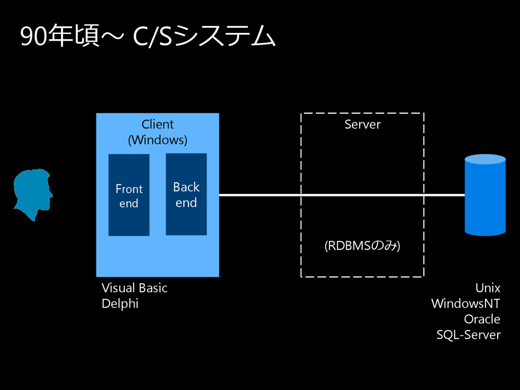 90年頃〜 C/Sシ ス テ ム Client (Windows) Server Unix W...