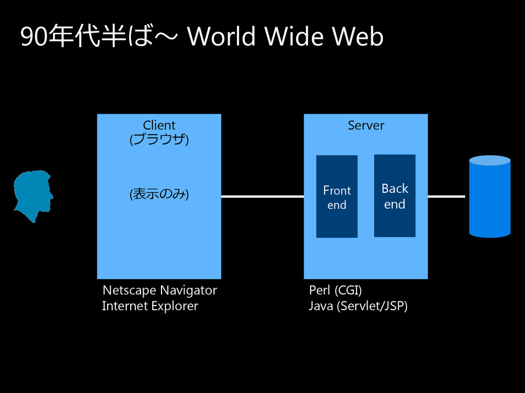 90年代半ば〜 World Wide Web Client (ブ ラ ウ ザ ) Server...