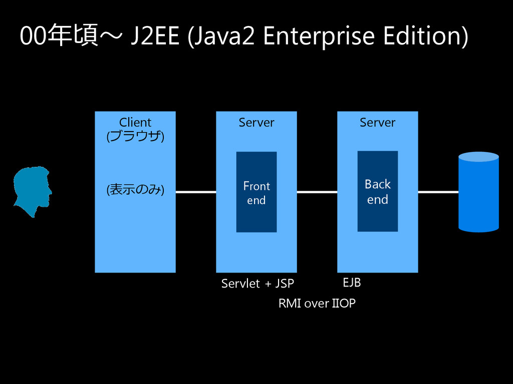 00年頃〜 J2EE (Java2 Enterprise Edition) Client (ブ...