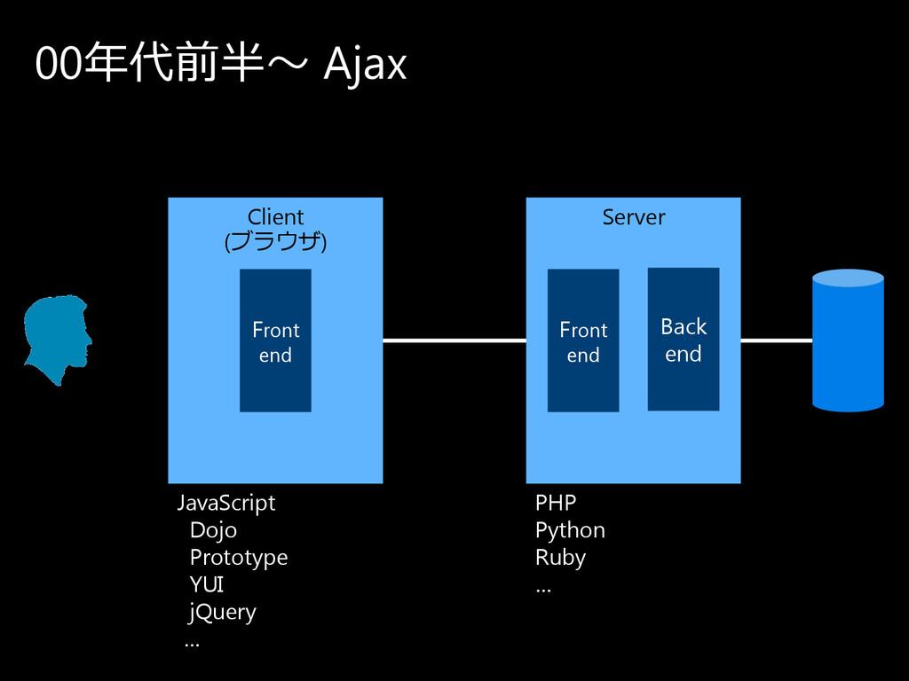 00年代前半〜 Ajax Client (ブ ラ ウ ザ ) Server Front end...