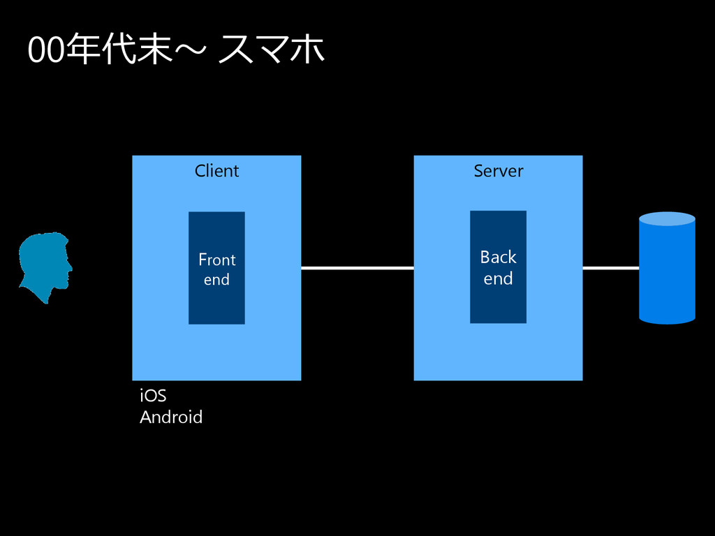 00年代末〜 ス マ ホ Client Server Back end iOS Android...