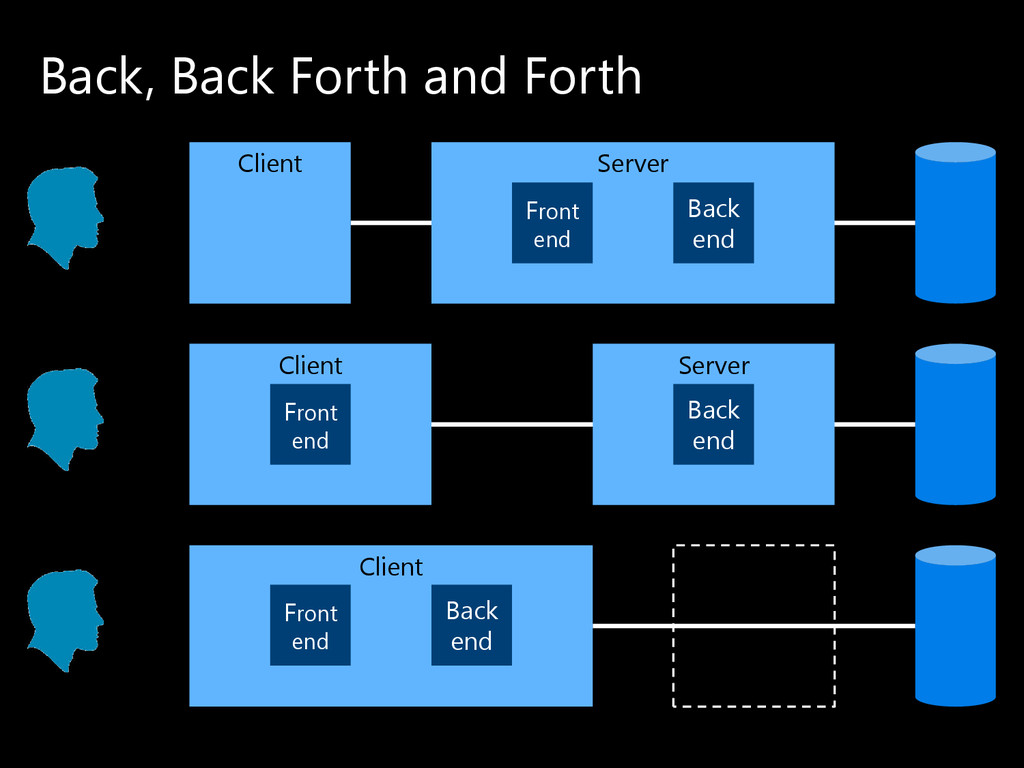 Back, Back Forth and Forth Client Server Back e...