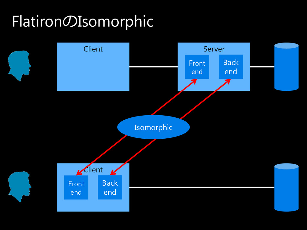 Flatironの Isomorphic Client Back end Front end ...