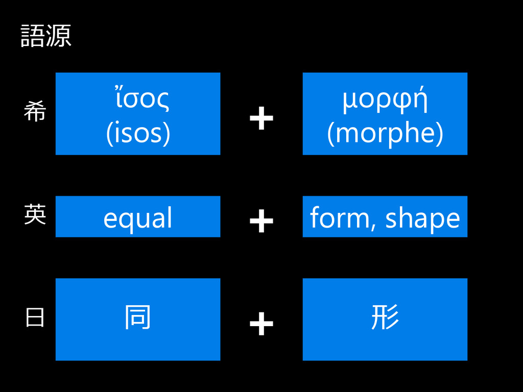 語源 ἴσος (isos) μορφή (morphe) equal form, shape...