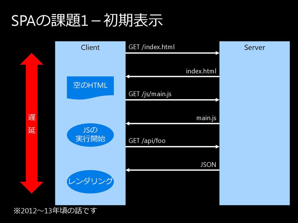 SPAの 課題1-初期表示 Client Server 空の HTML JSの 実⾏開始 レ ...