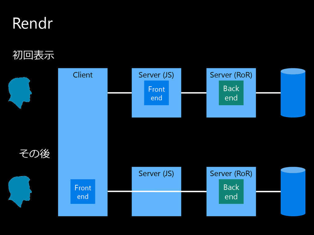 Rendr Client Server (RoR) Back end Server (JS) ...