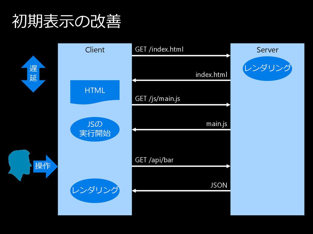 初期表示の 改善 Client Server HTML JSの 実⾏開始 レ ン ダ リ ン ...