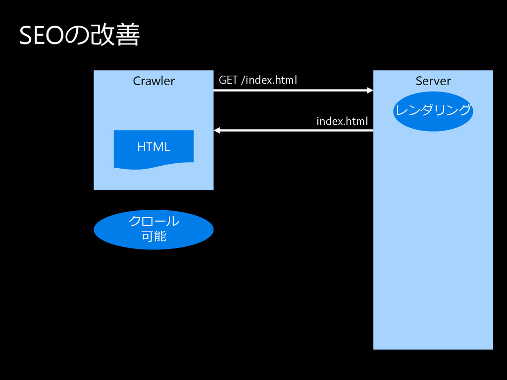 SEOの 改善 Crawler Server HTML GET /index.html ind...