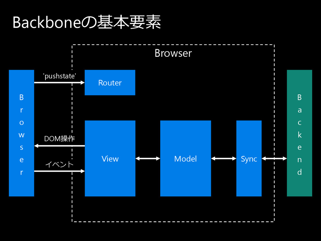 Browser DOM操作 イ ベ ン ト 'pushstate' Backboneの 基本要...