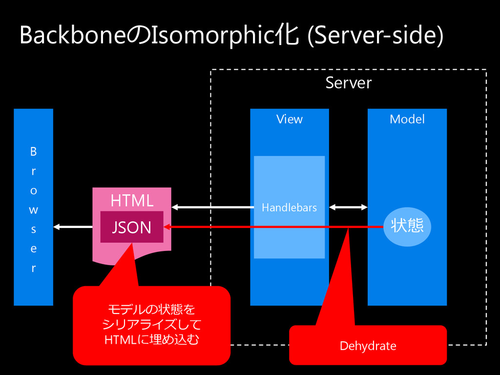 Server Backboneの Isomorphic化 (Server-side) View...