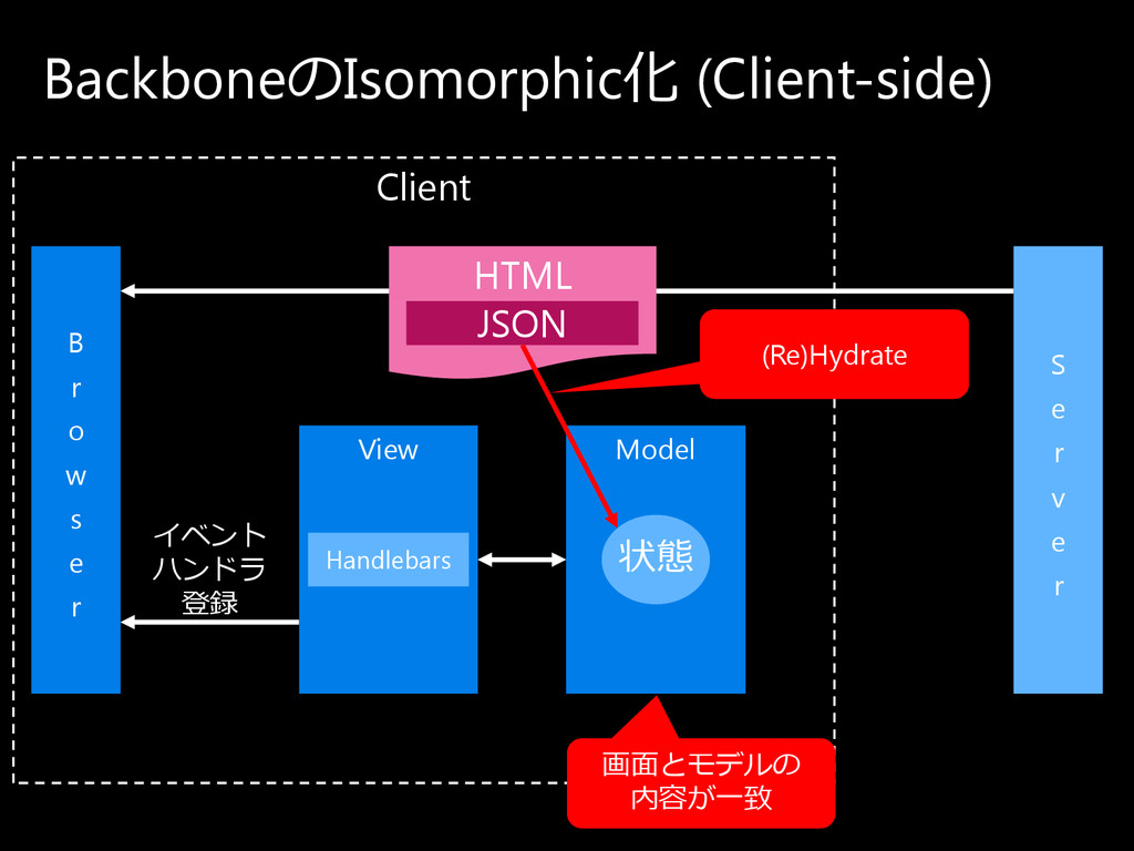 Client Backboneの Isomorphic化 (Client-side) View...