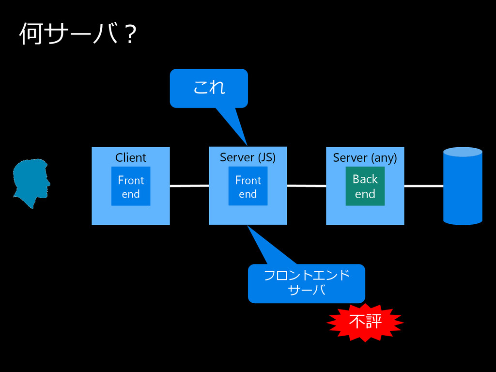 何サ ー バ ? Client Server (any) Back end Server (J...