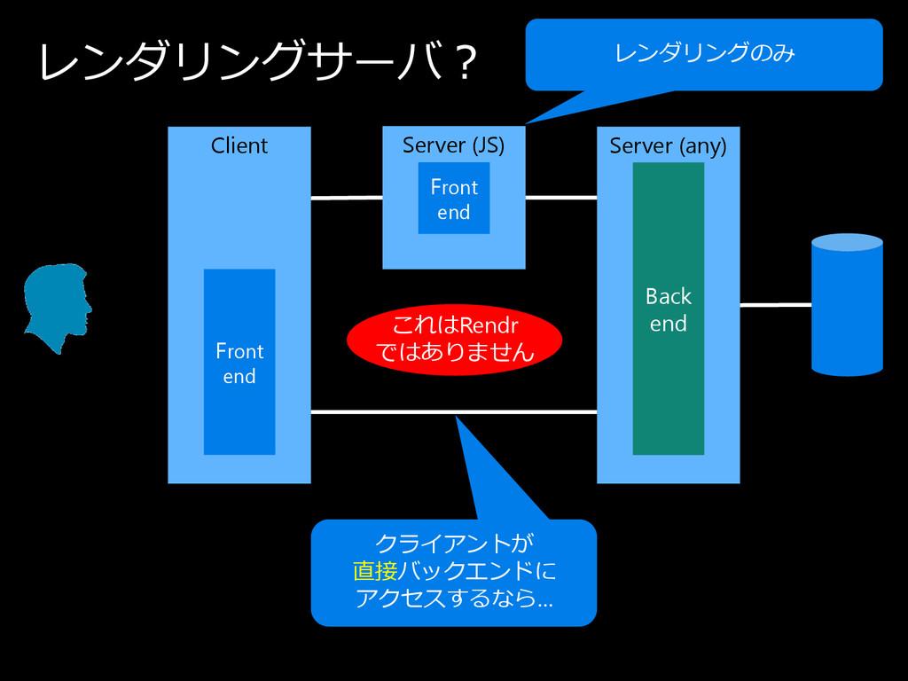 レ ン ダ リ ン グ サ ー バ ? Client Server (any) Back en...