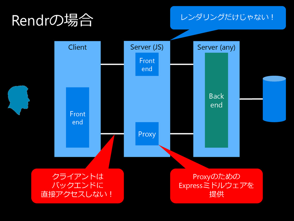 Rendrの 場合 Client Server (any) Back end Server (...