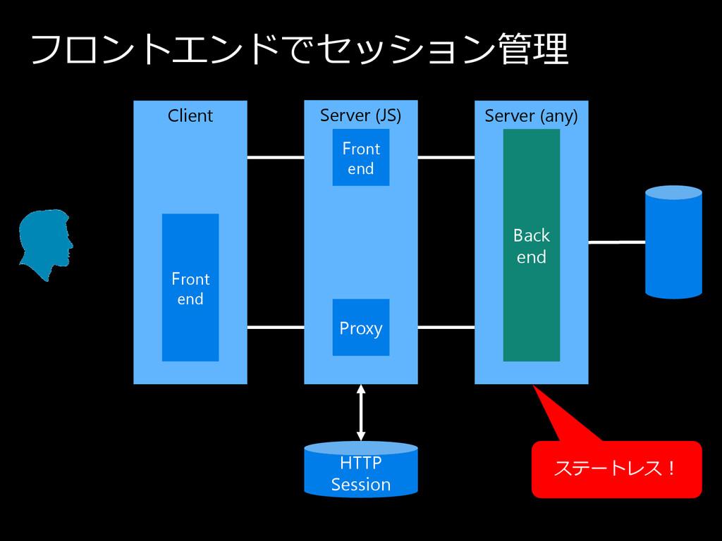 フ ロ ン ト エ ン ド で セ ッ シ ョ ン 管理 Client Server (any...