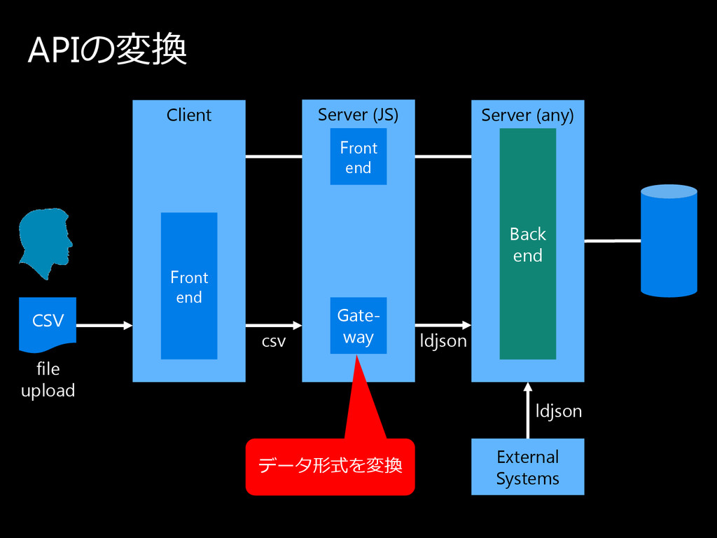 ldjson csv APIの 変換 Client Server (any) Back end...