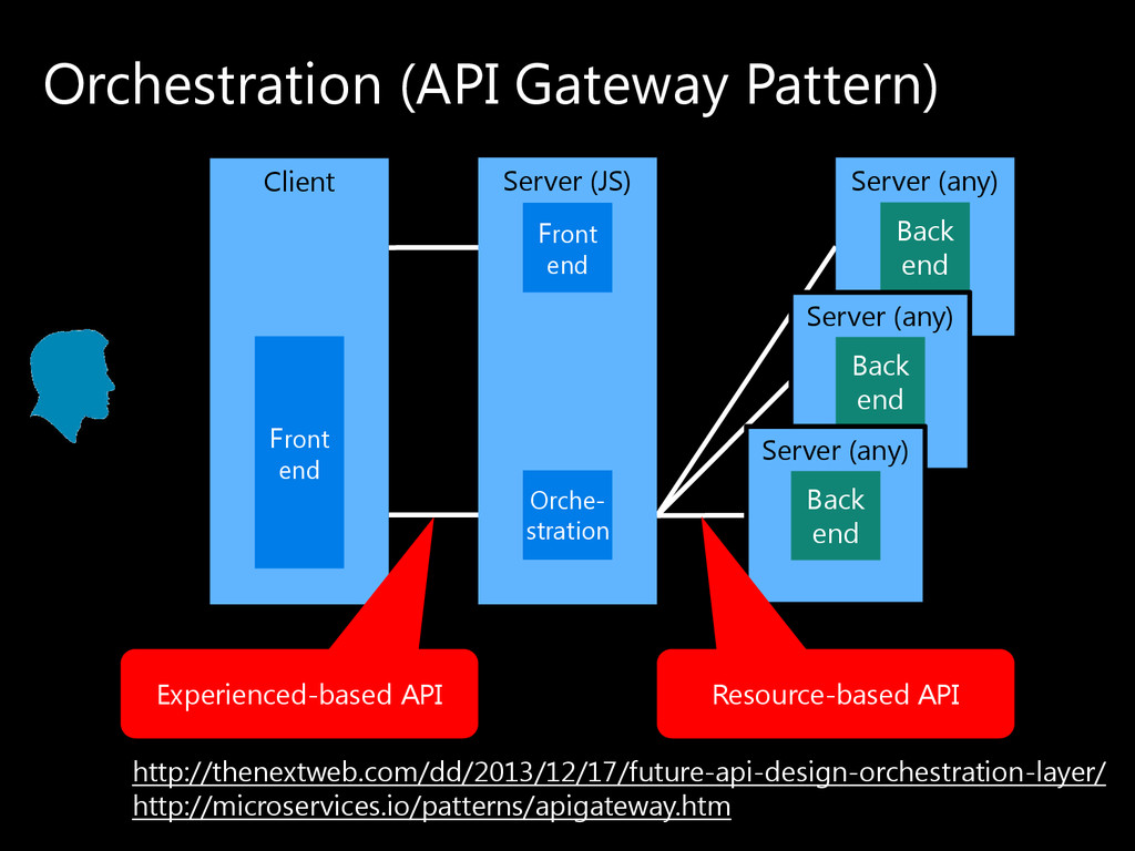 Server (JS) Orchestration (API Gateway Pattern)...