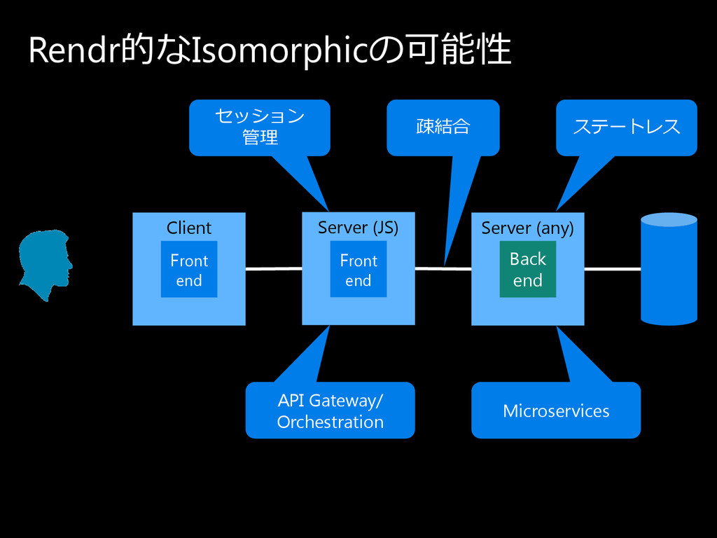Rendr的なIsomorphicの 可能性 Client Server (any) Back...