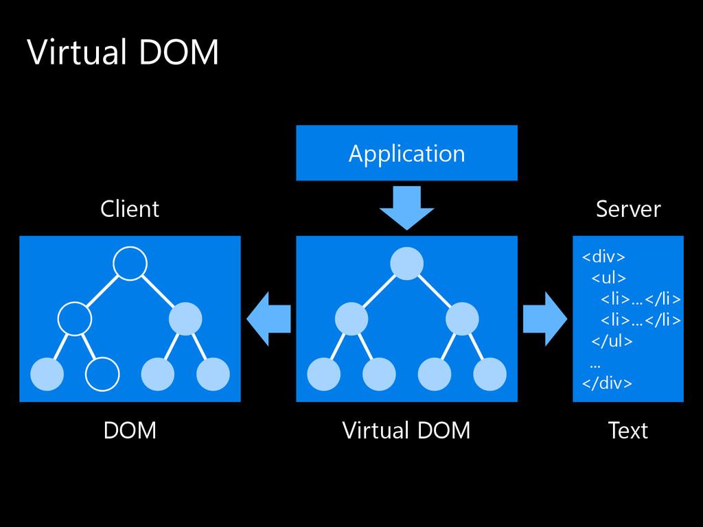 Virtual DOM <div> <ul> <li>...</li> <li>...</li...