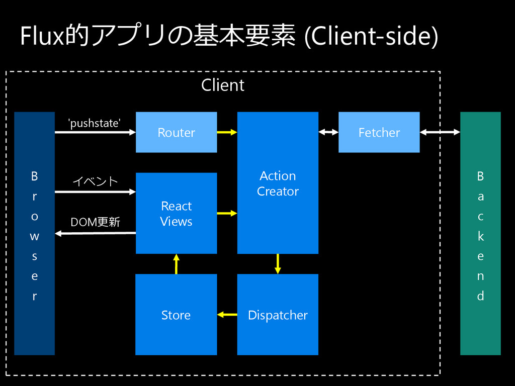 Client DOM更新 イ ベ ン ト 'pushstate' Flux的ア プ リ の 基...