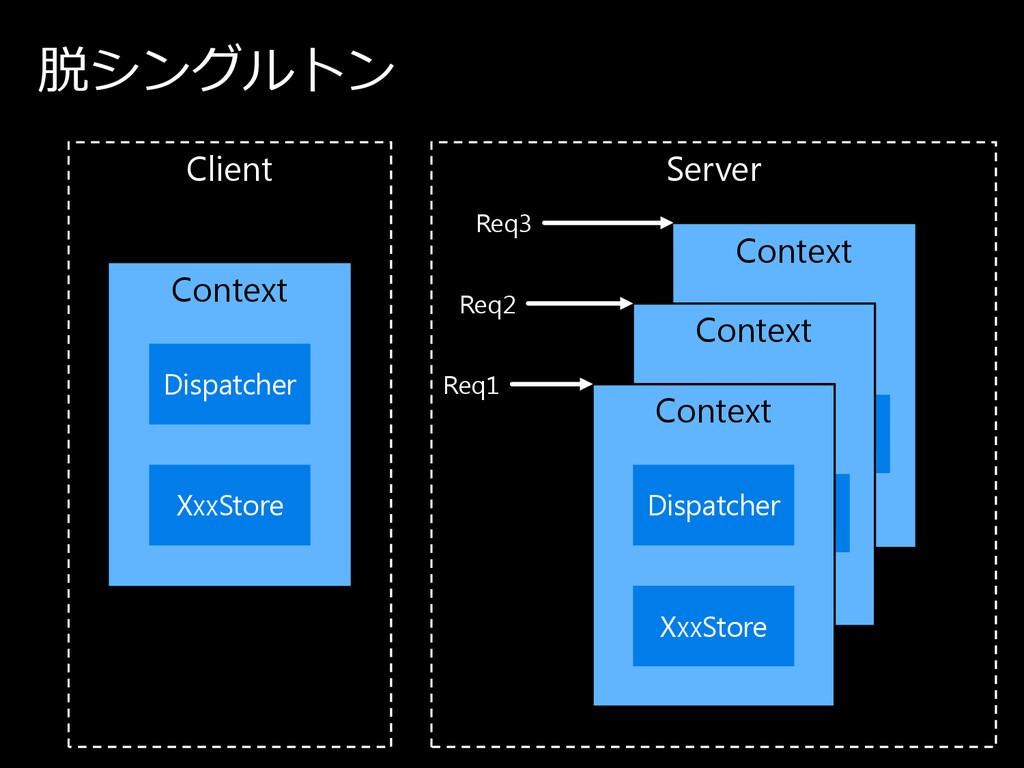 Client Server Context 脱シ ン グ ル ト ン Dispatcher C...