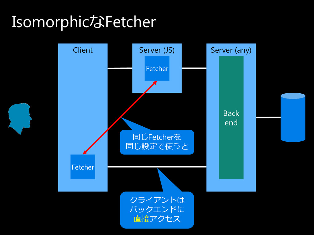 IsomorphicなFetcher Client Server (any) Back end...