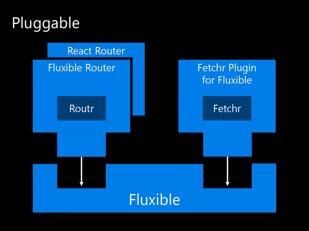 React Router Pluggable Fluxible Fluxible Router...