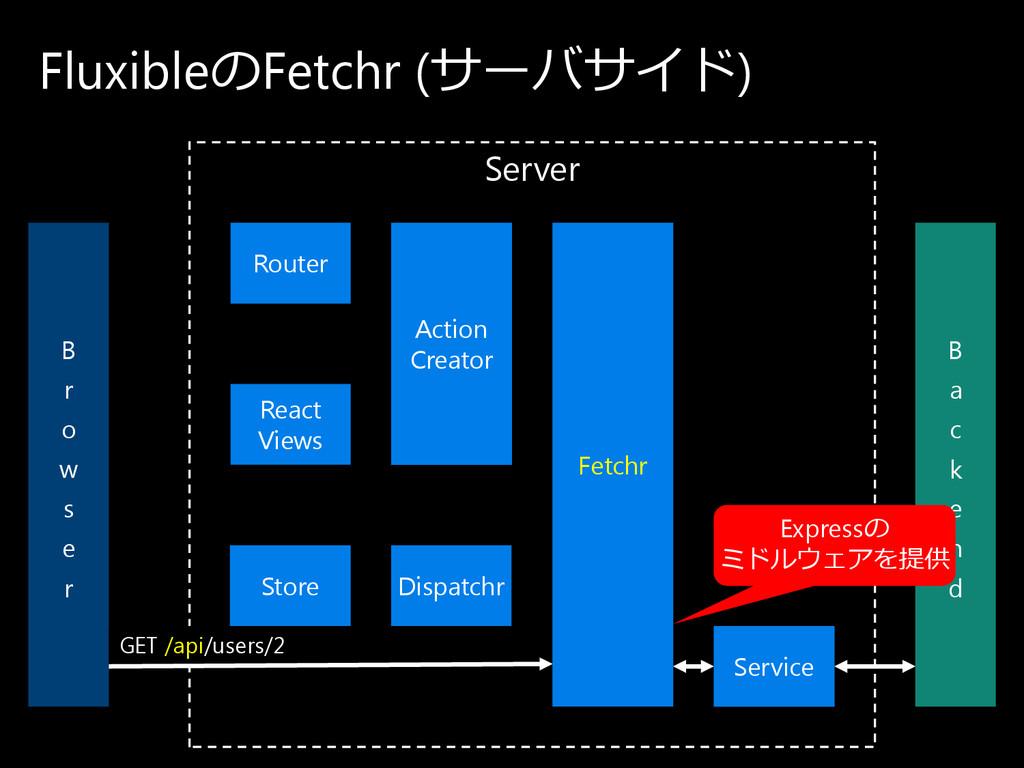 Server Fluxibleの Fetchr (サ ー バ サ イ ド ) B r o w ...