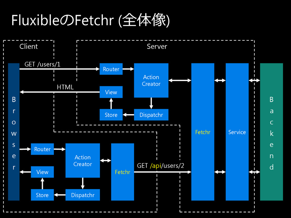 Fluxibleの Fetchr (全体像) Router View Store Dispat...