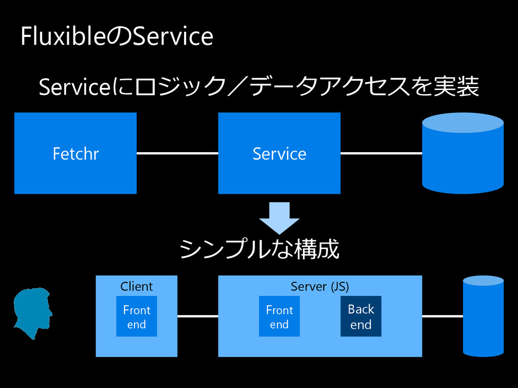 Fluxibleの Service Client Server (JS) Back end F...