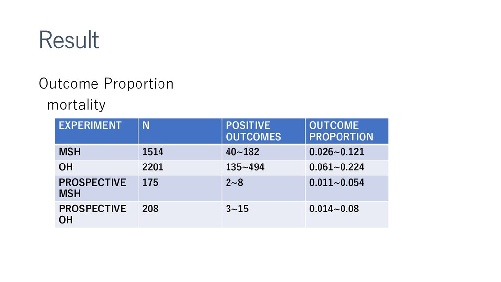 Result Outcome Proportion mortality EXPERIMENT ...
