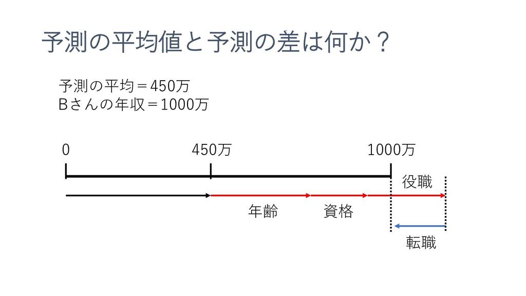 予測の平均値と予測の差は何か? 予測の平均=450万 Bさんの年収=1000万 450万 0 ...