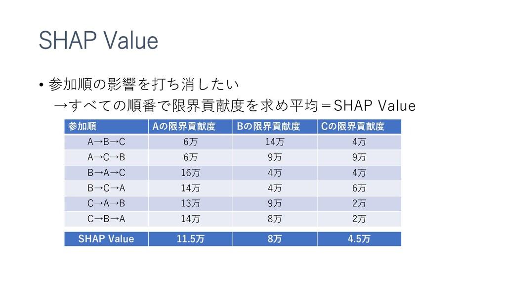 SHAP Value • 参加順の影響を打ち消したい →すべての順番で限界貢献度を求め平均=S...