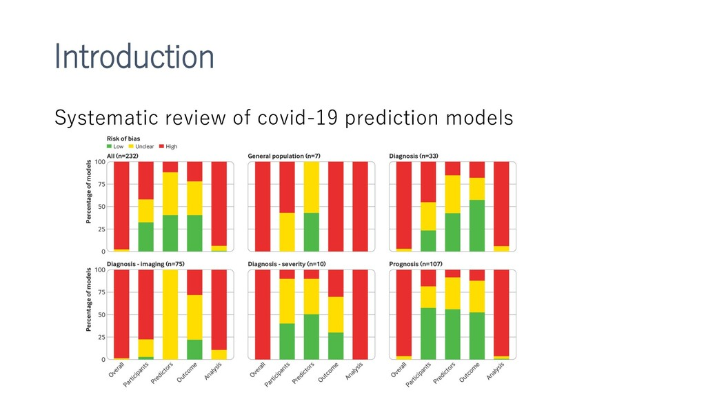 Introduction Systematic review of covid-19 pred...