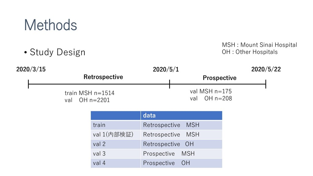 Methods • Study Design 2020/3/15 2020/5/1 2020/...
