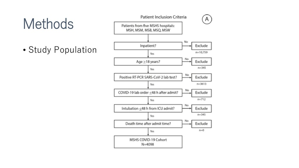 Methods • Study Population
