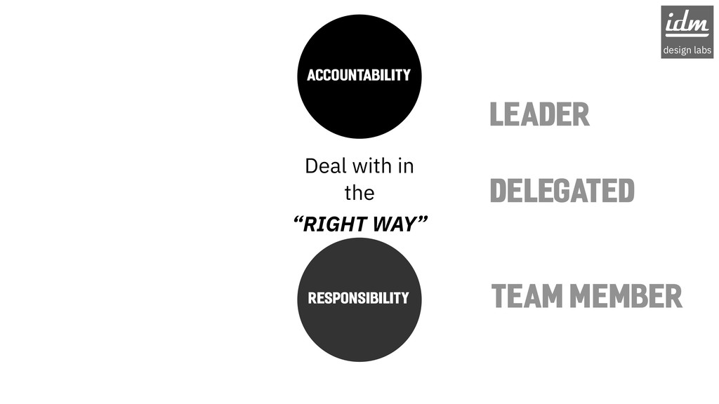 "RESPONSIBILITY DELEGATED Deal with in the ""RIGH..."