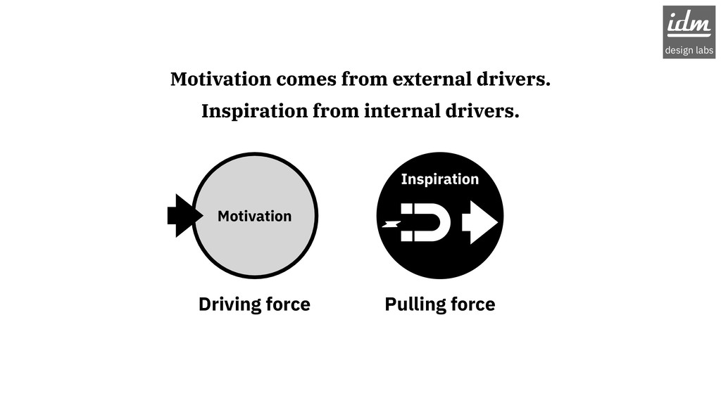 Motivation comes from external drivers. Inspira...
